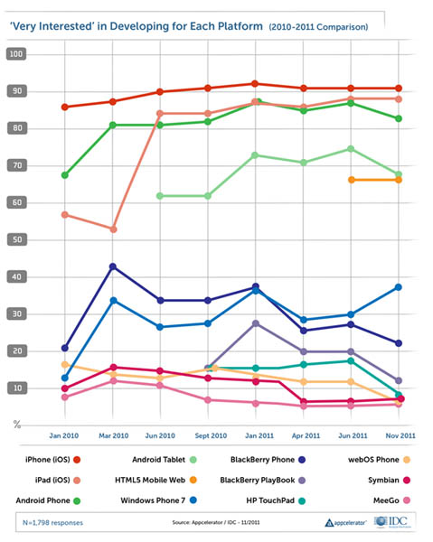 Chart: historical developer interest in various mobile platforms