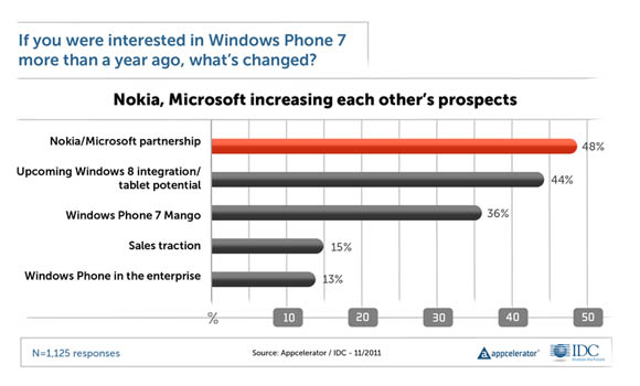 Chart: why are developers becoming more interested in Windows Phone 7?