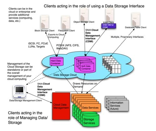 Cloud Storage For Small Business Uk: Hold It! Don't Back Up To A Cloud Until You've Eyed Up