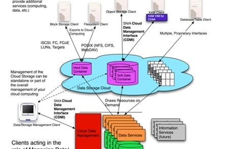 SNIA cloud storage diagram
