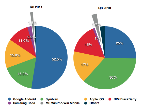 Gartner Q3 2011 Smartphone Shipments Worldwide