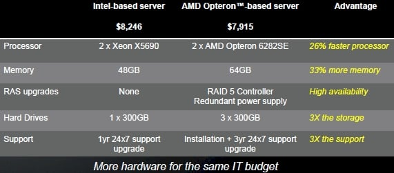 AMD Opteron 6200 versus Intel Xeon 5600 three