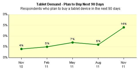 Changewave research: North American tablet buying
