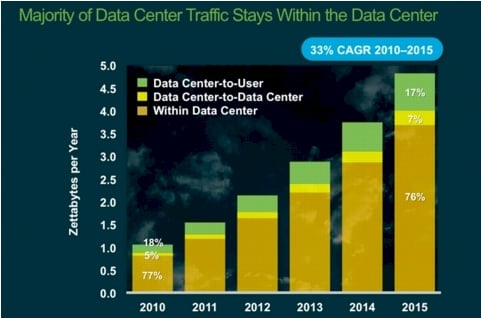 Cisco data center traffic 1