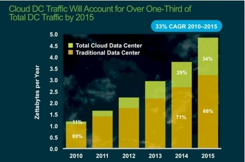 Cisco data center traffic 3