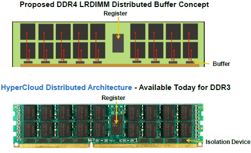Netlist Hypercloud versus DDR4