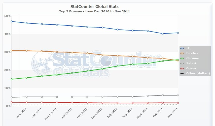 global browser share