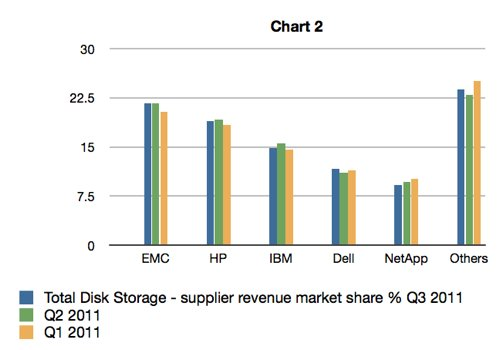 IDC Storage Tracker Q1 Q3 Total Storage