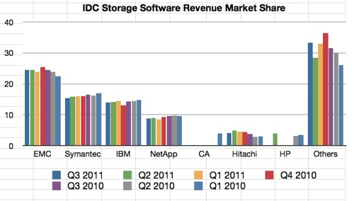IDC Storage SW_Sales 3Q2011