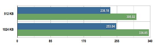OWC 6G Mercury Aura Pro Express SSD benchmarks