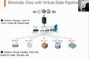 Actifio's single protection silo and virtual copies