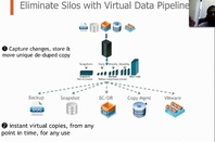 Actifio's single protection silo and virtual copies