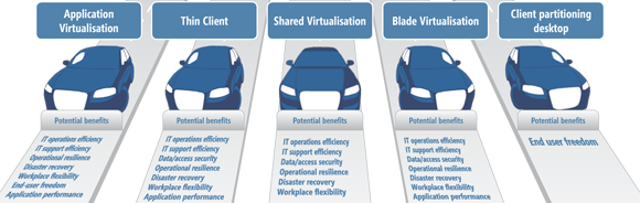 Driving Virtualisation