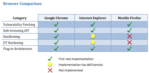 Side-by-side comparison of browsers overall