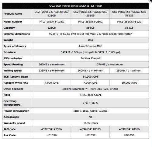 OCZ Petrol Spec Sheet