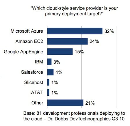Dr Dobbs Cloud Survey