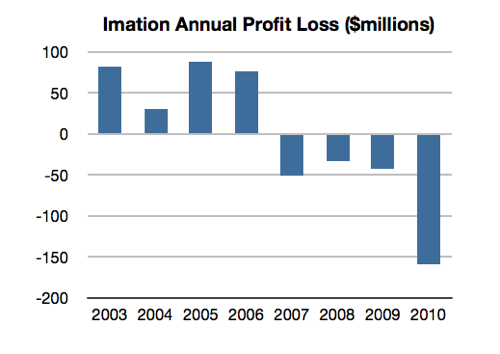 Imation annual profit/loss numbers