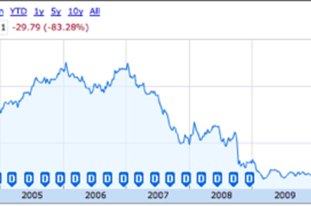 Imation share prices 2003-2011