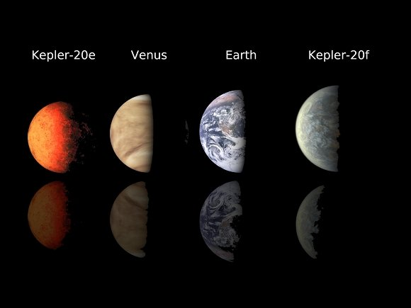 Planet line-up with Kepler 20e and 20f