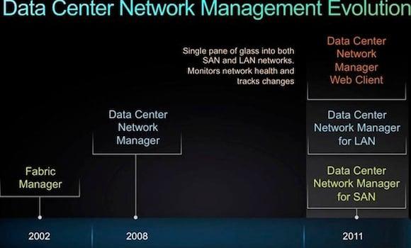 Cisco data center network management evolution slide