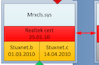 Stuxnet History