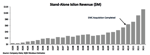 EMC Isilon Revenues