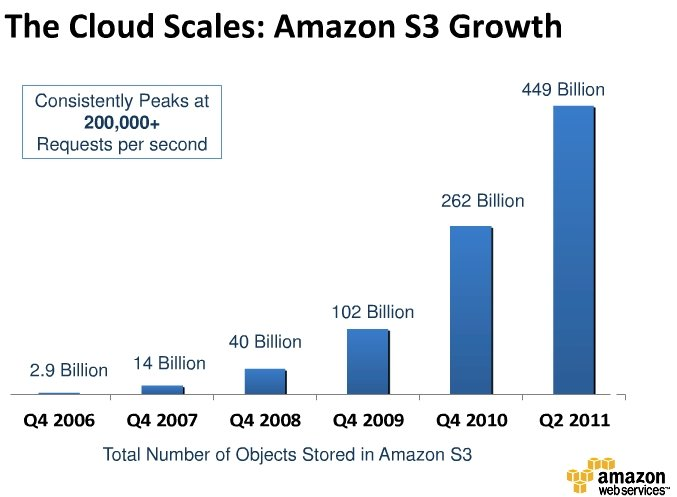 AWS S3 object growth