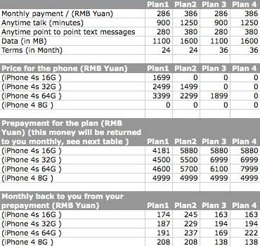 China Unicom iPhone 4S pricing table
