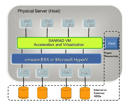 SANRAD VXL schematic