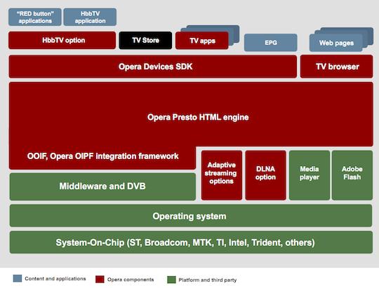 Opera TV Store stack