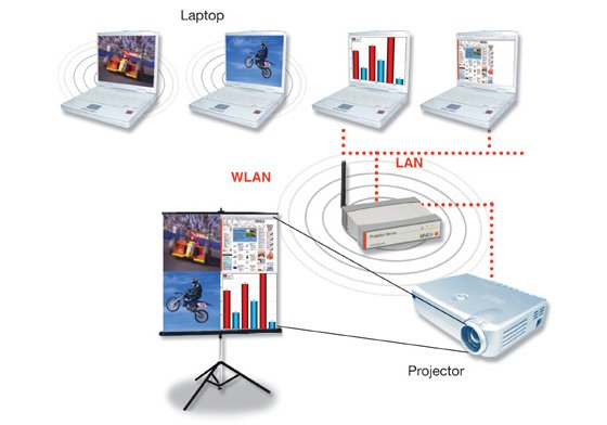 Lindy WPS-1 Wireless VGA Extender & Projector Server Pro
