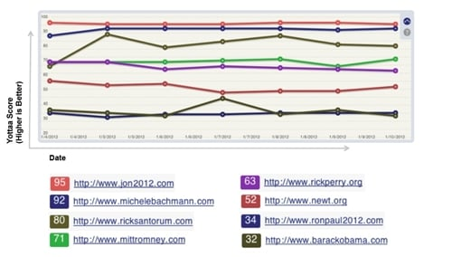 2012 presidential campaign web sites