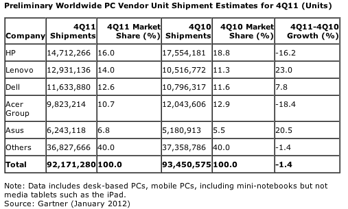 Gartner's Q4 2011 figures for PC sales, credit Gartner