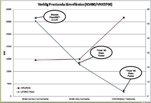 Tieto VNX 5700 chart