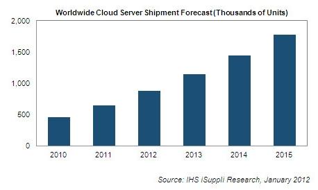 iSuppli cloud servers