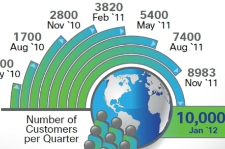 Cisco's UCS customer count over time