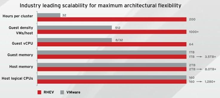 RHEV 3 versus VMware ESX 5 maximums