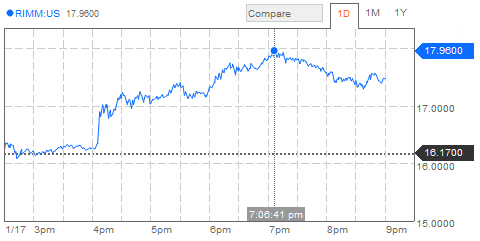 Chart showing RIM's share price yesterday