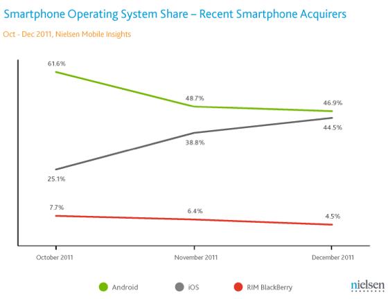Nielsen US Smartphone OS shares October-December 2011