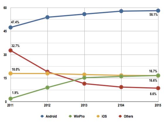 iHS iSuppli smartphone OS market share forecast