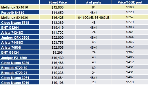 10GE switch prices