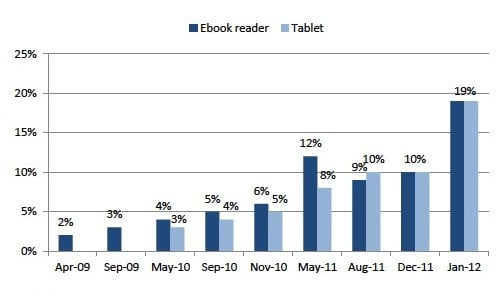Pew Research e-book reader and tablet ownership