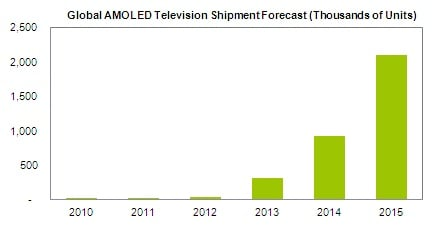 IHS iSuppli OLED TV shipments forecast