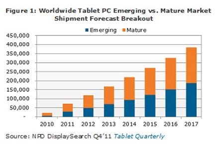 NPD worldwide tablet-sales projections