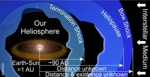 Heliosphere from the sun