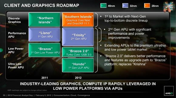 AMD roadmap for 2011 and 2012