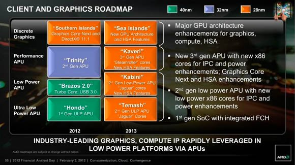 AMD roadmap for 2012 and 2013
