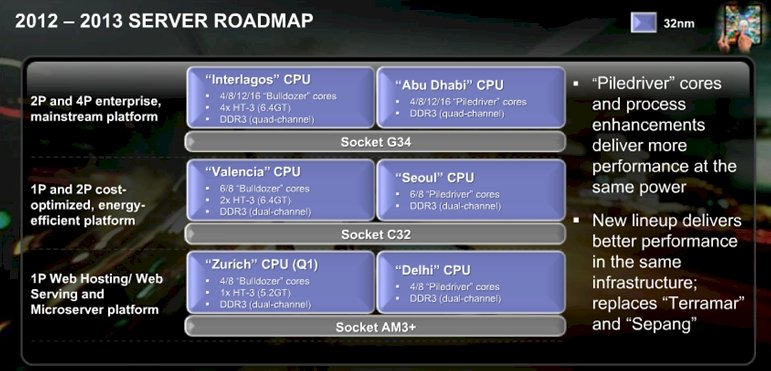 AMD's Opteron server roadmap
