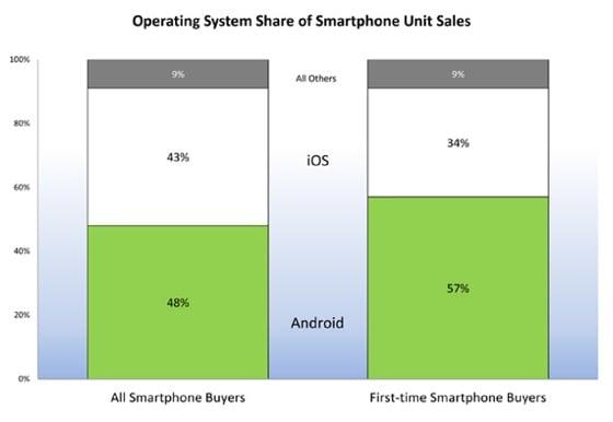 NPD US smartphone Q4 purchasing
