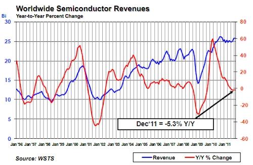SIA December 2011 semiconductor sales